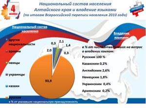 Статистика ко Дню народного единства